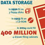 Data Storage infographic