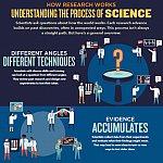 Understanding Research infographic screenshot