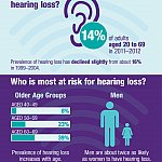 Hearing Infographic