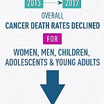 Healthy People 2020 targets met for lung, prostate, breast, and colorectal cancer deaths