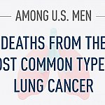 Among U.S. men deaths from the most common type of lung cancer...