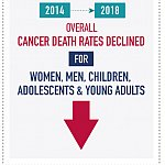 From 2014 to 2018, overall cancer death rates declined for women, men, children, adolescents, and young adults.